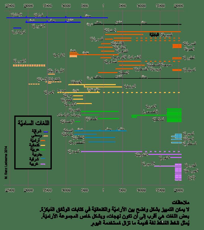 التسلسل الزمني للغات السامية.