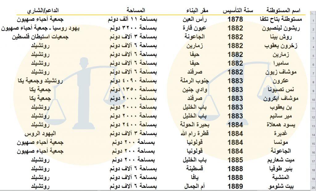 جدول رقم 1 - المستوطنات الصهيونية في فلسطين خلال عهد السلطان عبدالحميد الثاني