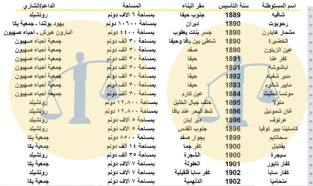 جدول رقم 2 - المستوطنات الصهيونية في فلسطين خلال عهد السلطان عبدالحميد الثاني