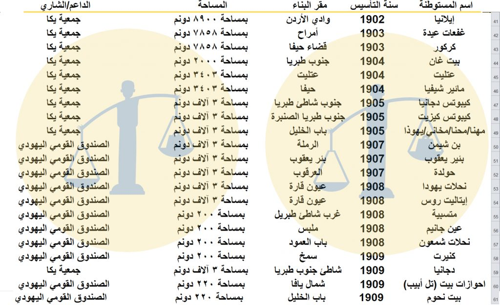 جدول رقم 3 - المستوطنات الصهيونية في فلسطين خلال عهد السلطان عبدالحميد الثاني