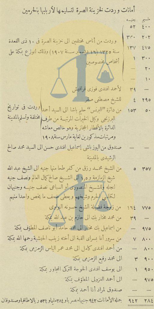 أمانات الصُرة المصرية