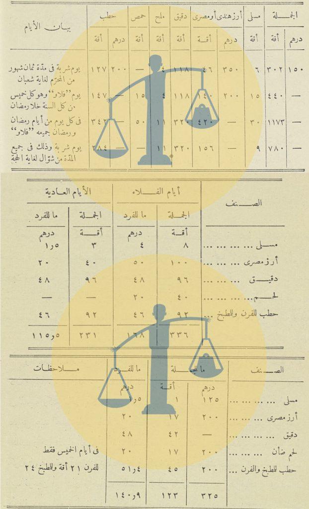 الميزانية اليومية لـ تكية مصر في مكة والمدينة والاثنين معًا