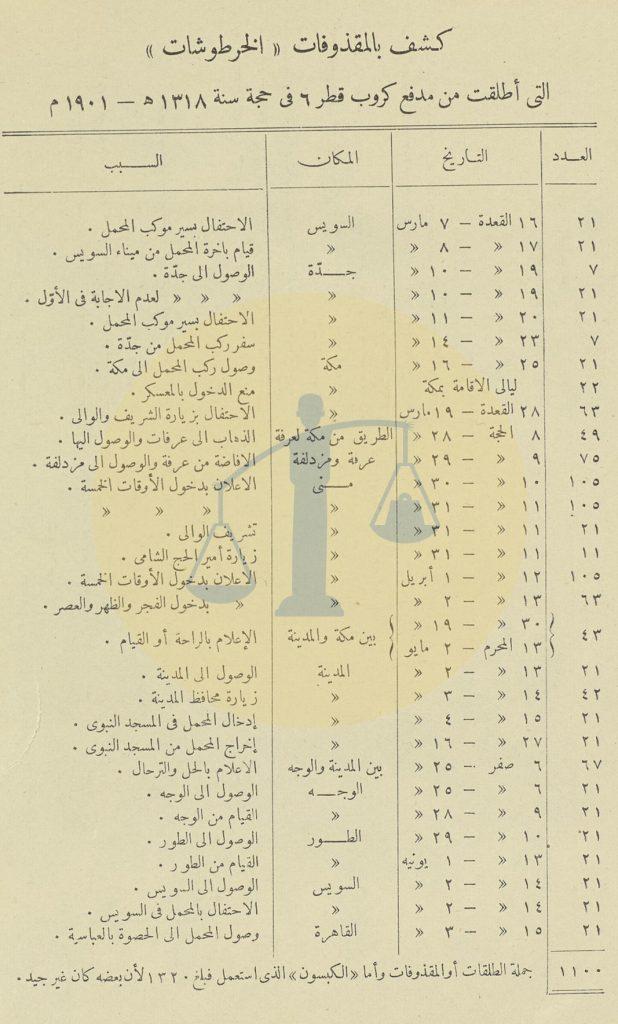 كشف بدانات المدافع الاحتفالية التي أُطْلِقَت سنة 1901 م