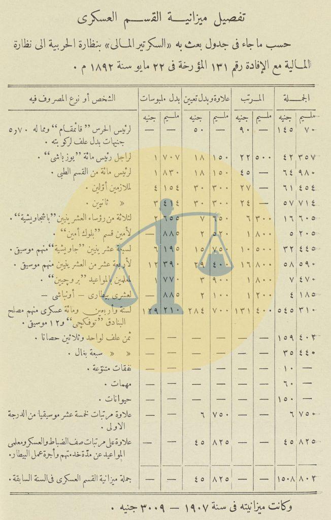 مجمل ميزانية القسم العسكري لتأمين الحج المصري سنة 1892 م