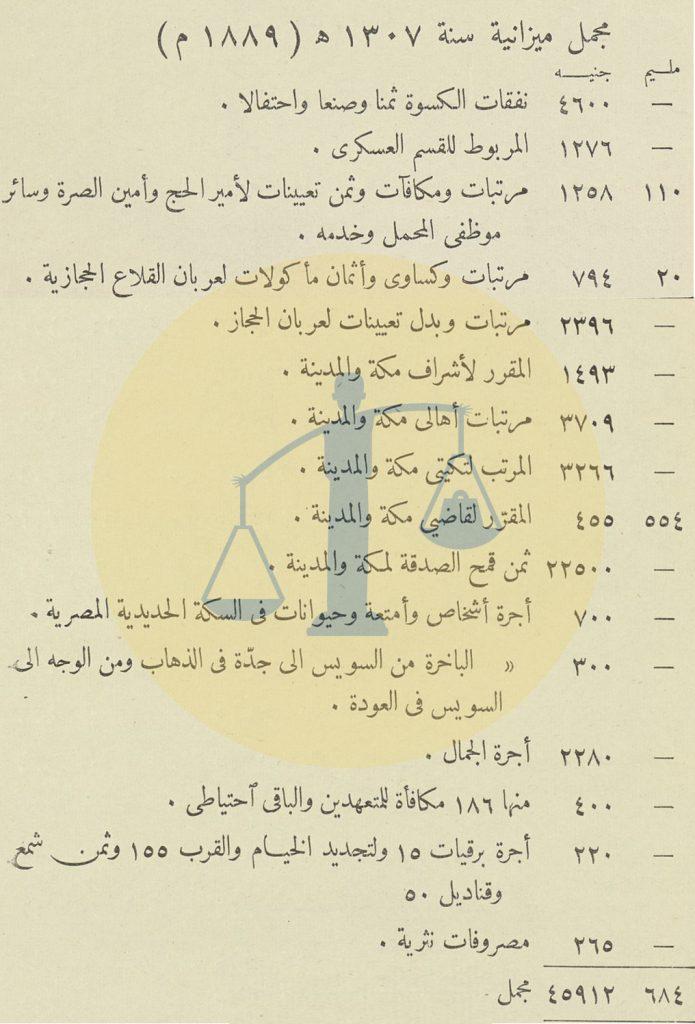 مجمل ميزانية سنة 1899