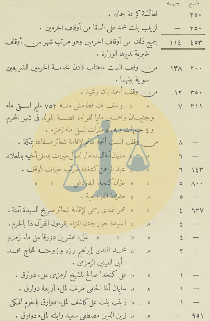 ميزانية التكية المصرية في مكة ص 4