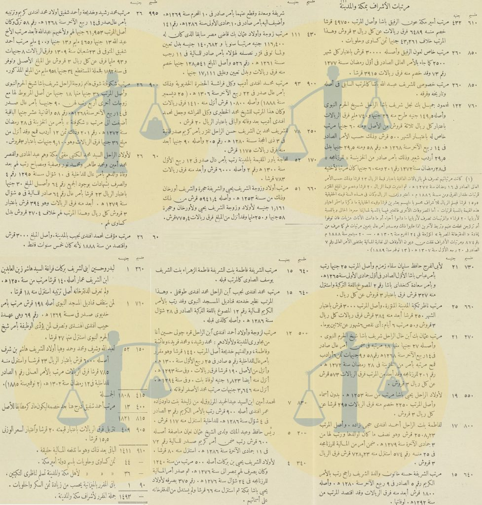 ميزانية مصر لـ أشراف مكة والمدينة