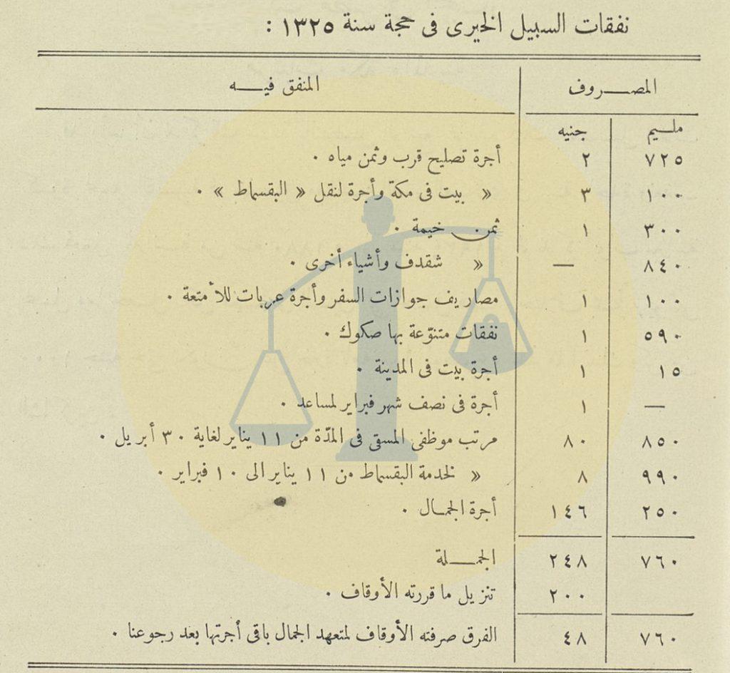 نفقات السبيل الخيري سنة 1325 هـ/ 1908 مـ