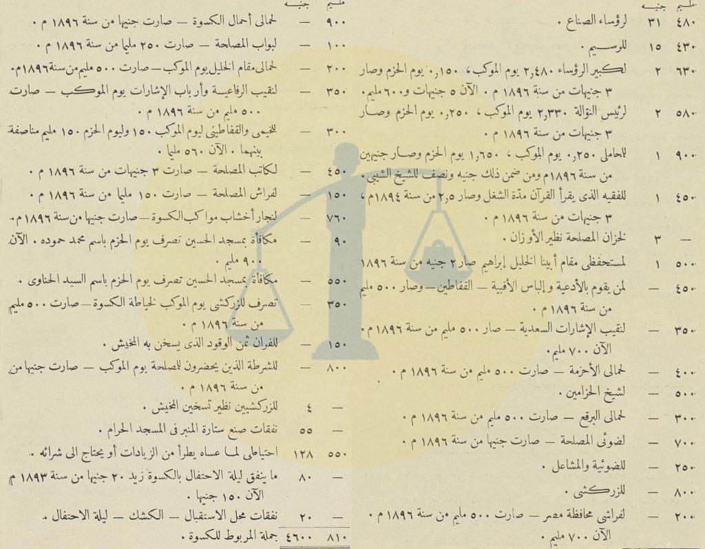نفقات الكسوة المصرية للكعبة سنة 1899 ص 2