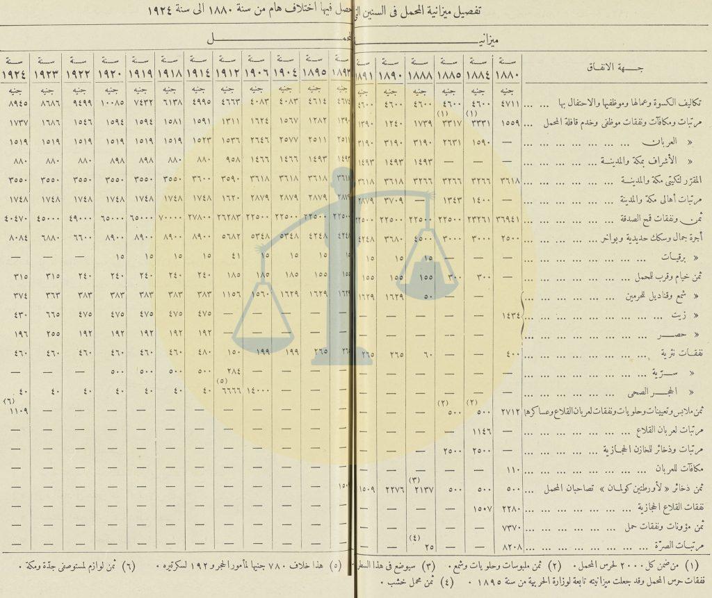 وثيقة تفصيل ميزانية مصر للحج من عام 1880 لـ 1924 م