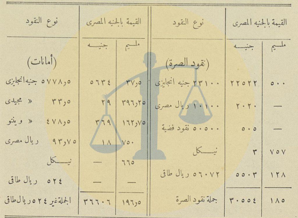 وثيقة ميزانية الصرة المصرية لموسم الحج 1325 هـ - 1908 م